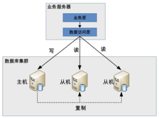 DB 读写分离 - 分配机制 - 程式封装