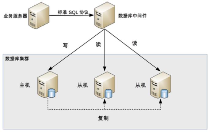 DB 读写分离 - 分配机制 - middleware 封装