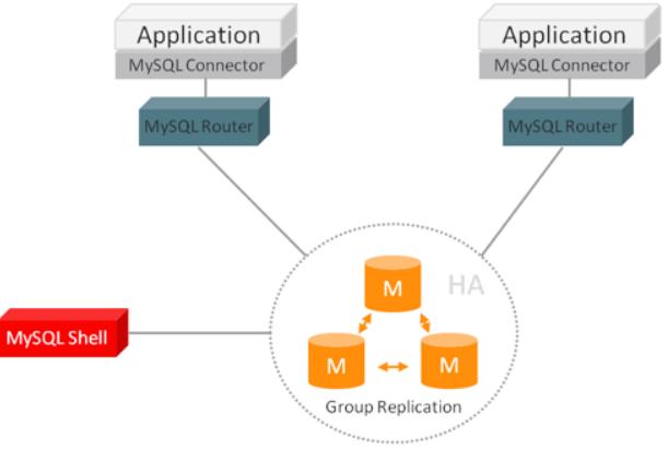 DB 读写分离 - 分配机制 - middleware 封装 - MySQL Router