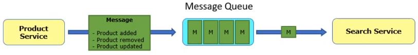 Message Queue Case 1