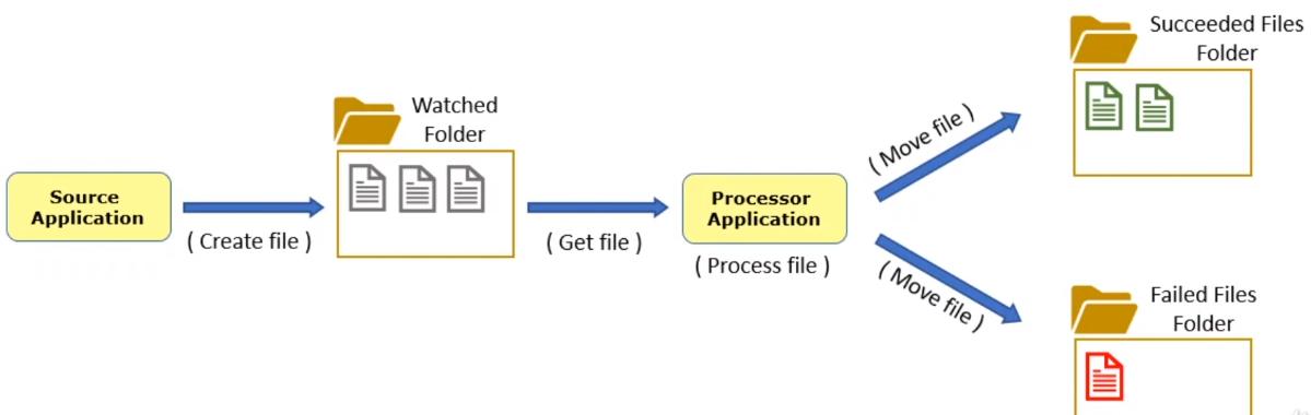 File Based Integration