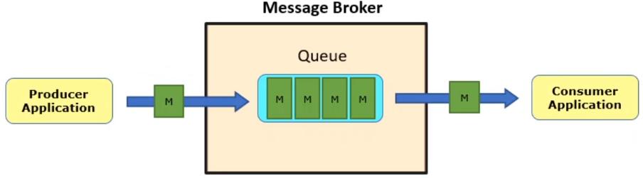 Message Broker Based Integration