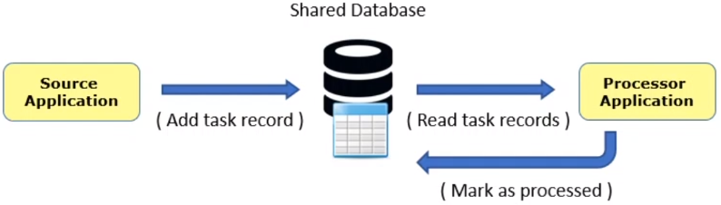 Shared Database Integration